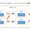 プロジェクトにおけるインプットとアウトプットの概念図