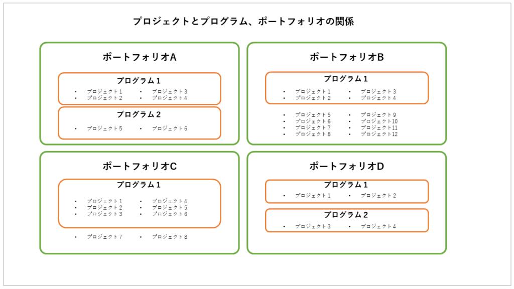 プロジェクトとプログラム、ポートフォリオの関係図