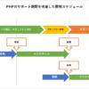 PHPのサポート期間を考慮した開発スケジュールのイメージ図
