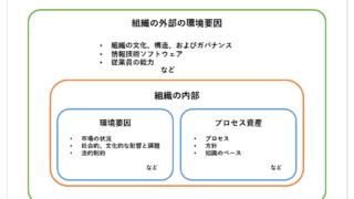 組織体の環境要因のイメージ図