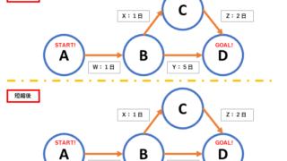 クリティカルパスを使ったクラッシングの例の図