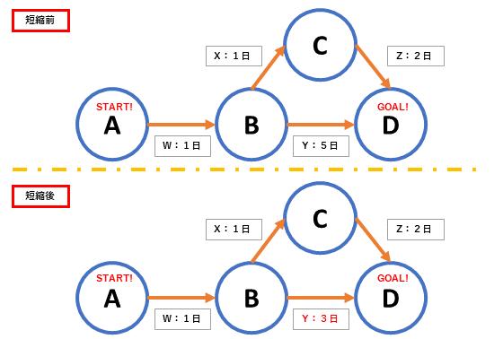 クリティカルパス法の例の図