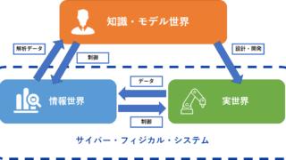 デジタル・トリプレットのイメージ図