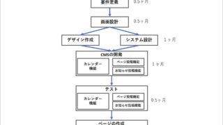 ファストトラッキングの例の図