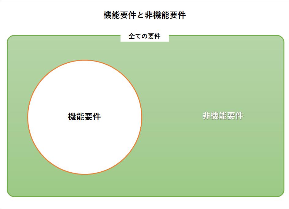 機能要件と非機能要件のイメージ図