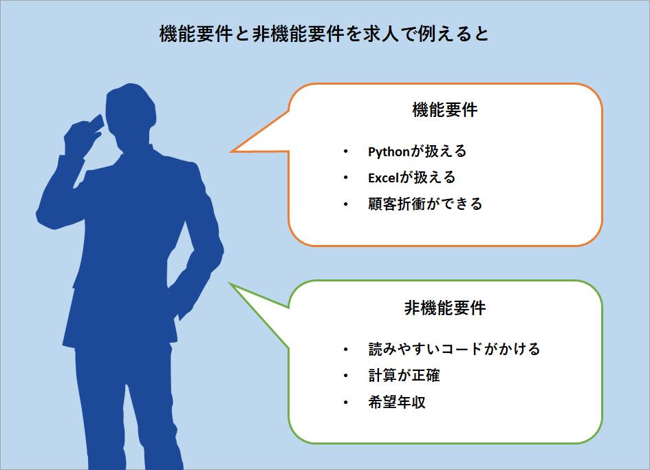 機能要件と非機能要件を求人に例えたイメージ画像