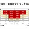 発生確率・影響度マトリックスのイメージ図