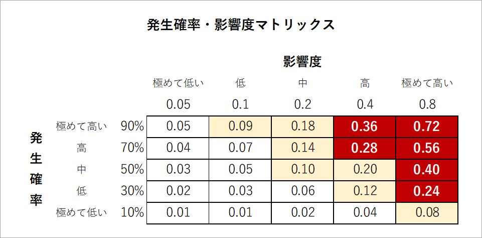 発生確率・影響度マトリックスの図