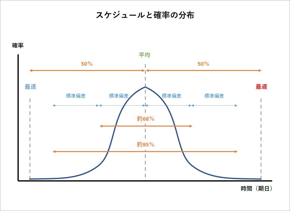スケジュールと確率の分布の画像