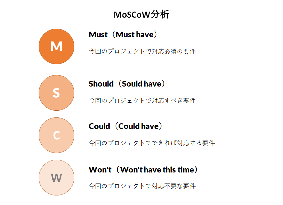 MoSCoW分析のイメージ図