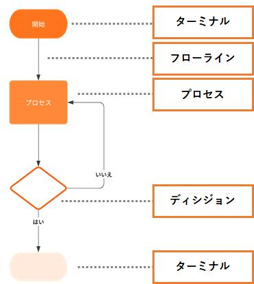 フローチャートの記号を説明する参考画像