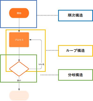フローチャートの型を説明する参考画像