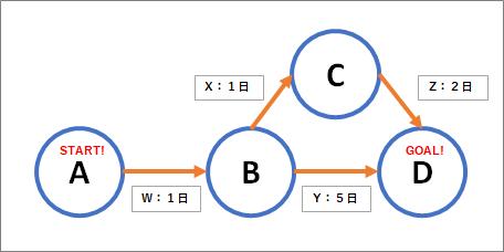 PERT図の例の画像