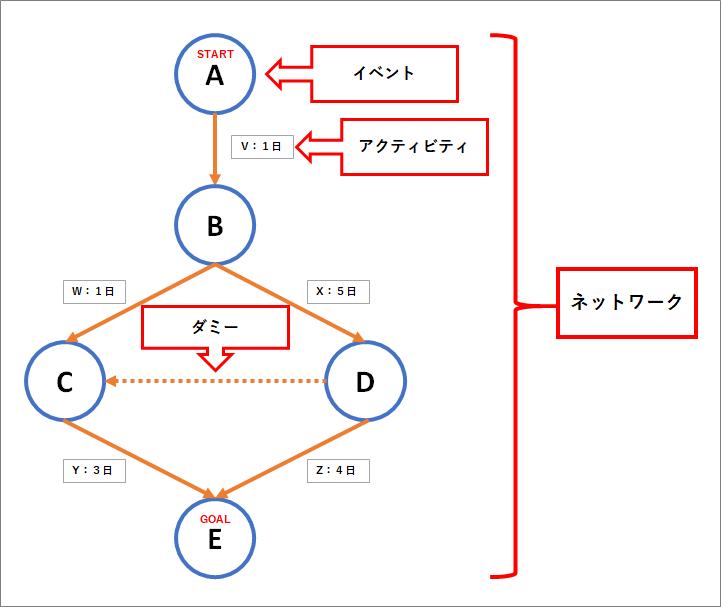 PERTの用語を表す図