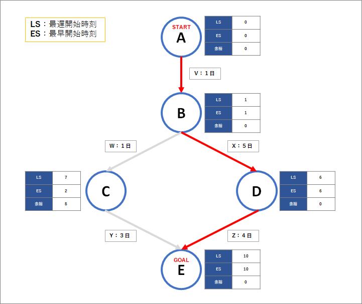 クリティカル・パスを示すPERT図