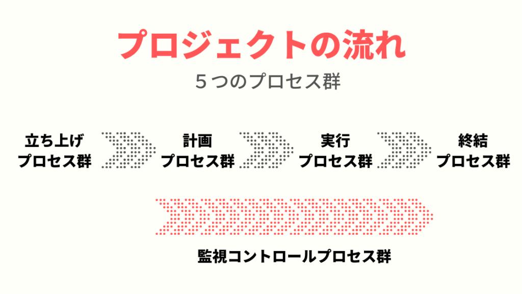 プロジェクトの流れ(5つのプロセス群)のイメージ図