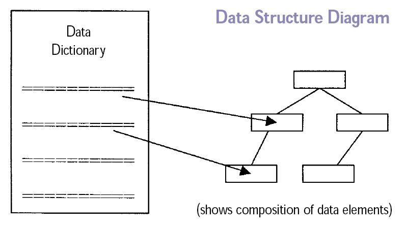 概念データモデルの例