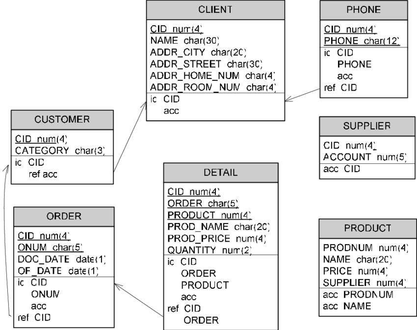 物理データモデルの例