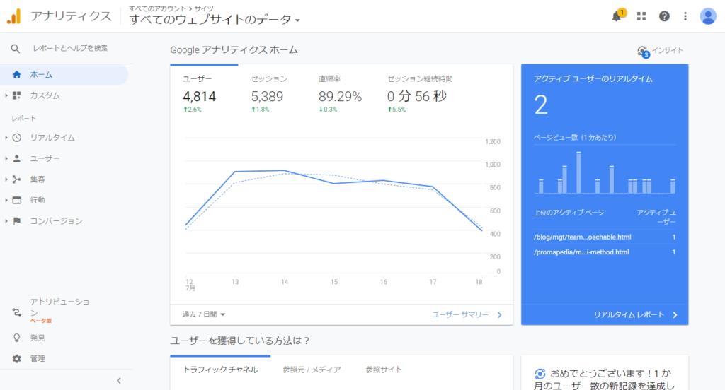 Googleアナリティクスのダッシュボード画面