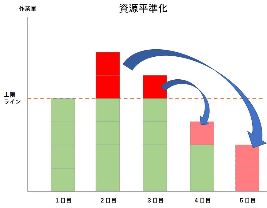 資源平準化のイメージ図