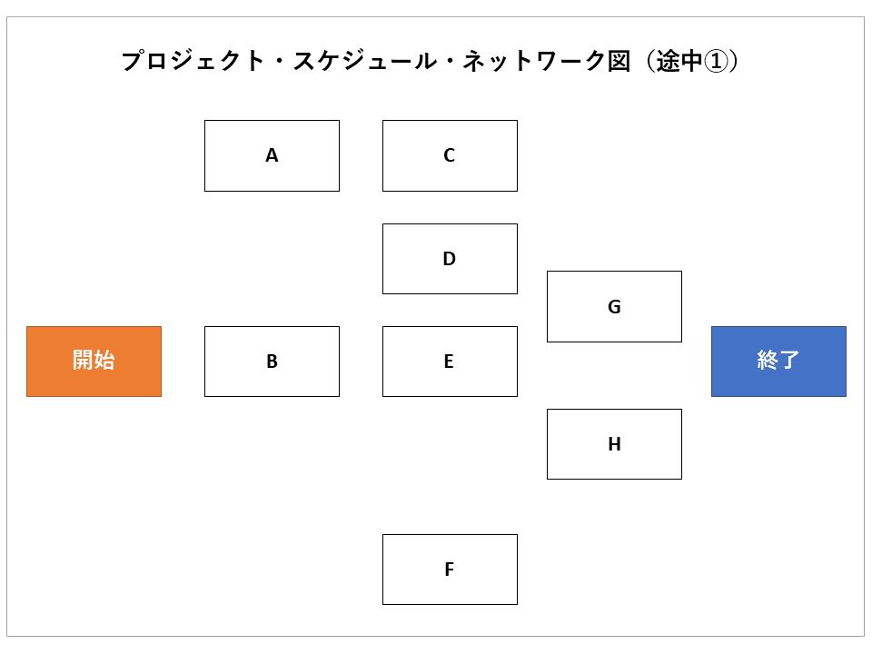 プロジェクト・スケジュール・ネットワーク図(途中①)の画像