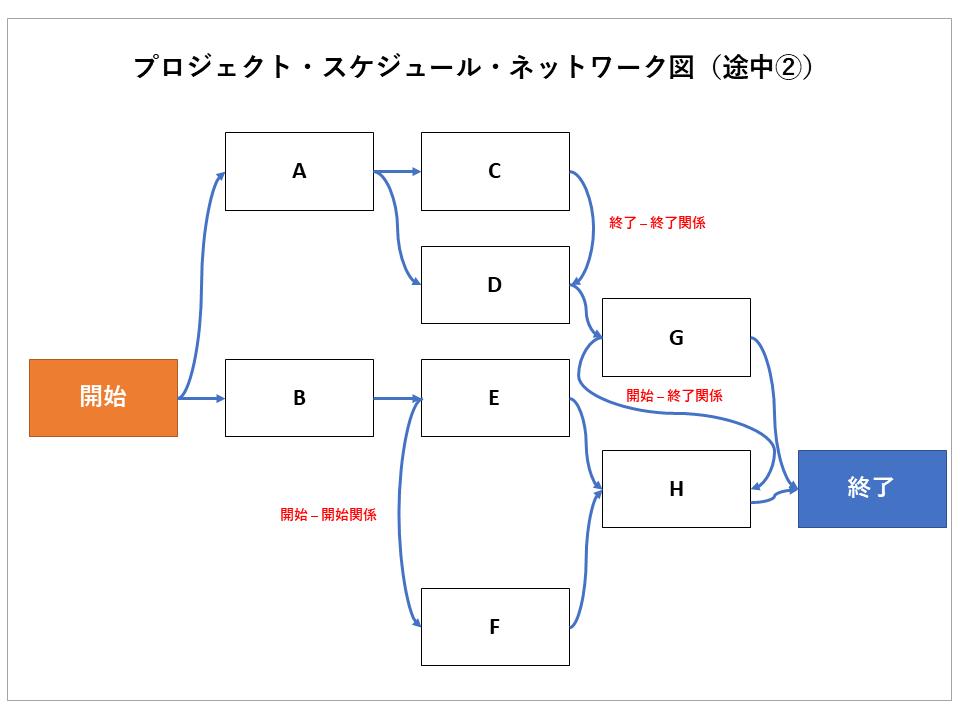 プロジェクト・スケジュール・ネットワーク図(途中②)の画像