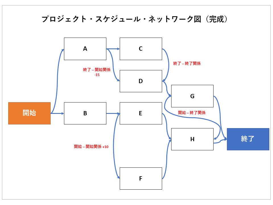 プロジェクト・スケジュール・ネットワーク図のイメージ画像