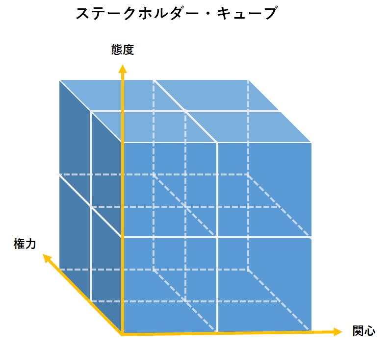 ステークホルダー・キューブの概念図