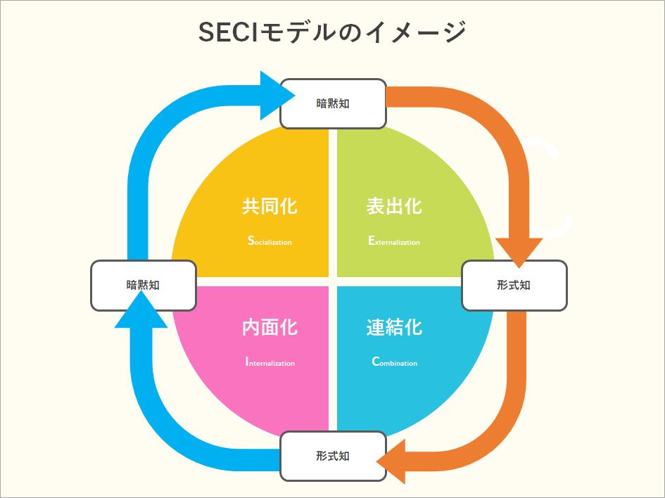 SECIモデルのイメージ画像