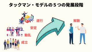 タックマン・モデルの5つの発展段階のイメージ画像