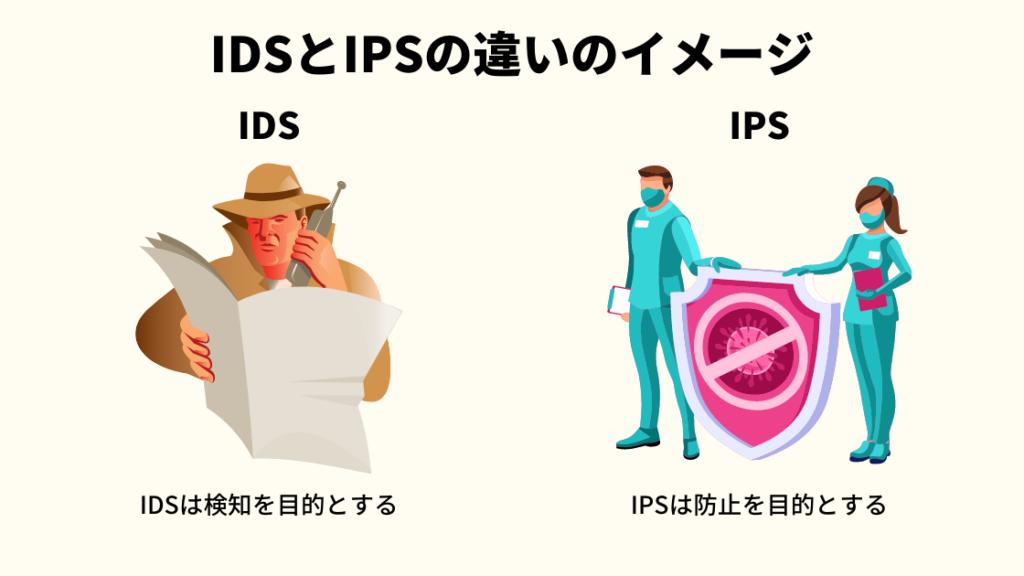IDSとIPSの違いのイメージ画像