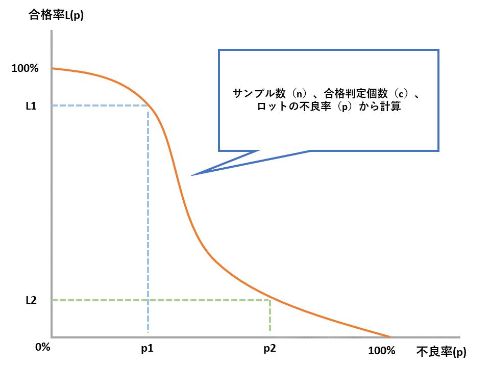 OC曲線のイメージ画像