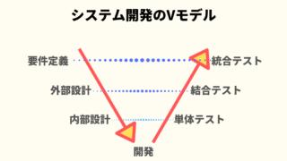 システム開発のVモデルのイメージ