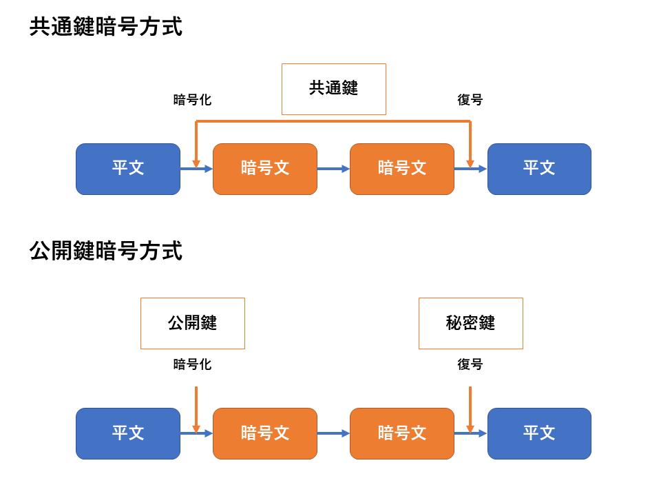 共通鍵暗号方式と公開鍵暗号方式のイメージ画像