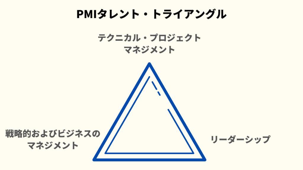 PMIタレント・トライアングルのイメージ