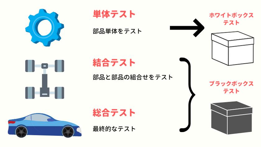 ブラックボックステストとホワイトボックステストが活用される場面のイメージ