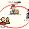 スクラム開発の体制のイメージ図