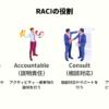 RACIの役割を表したイメージ図