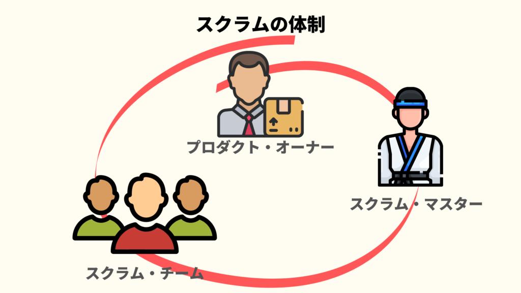 スクラムの体制のイメージ画像
