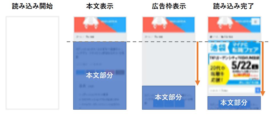参考画像2:コンテンツのズレの変遷のイメージ