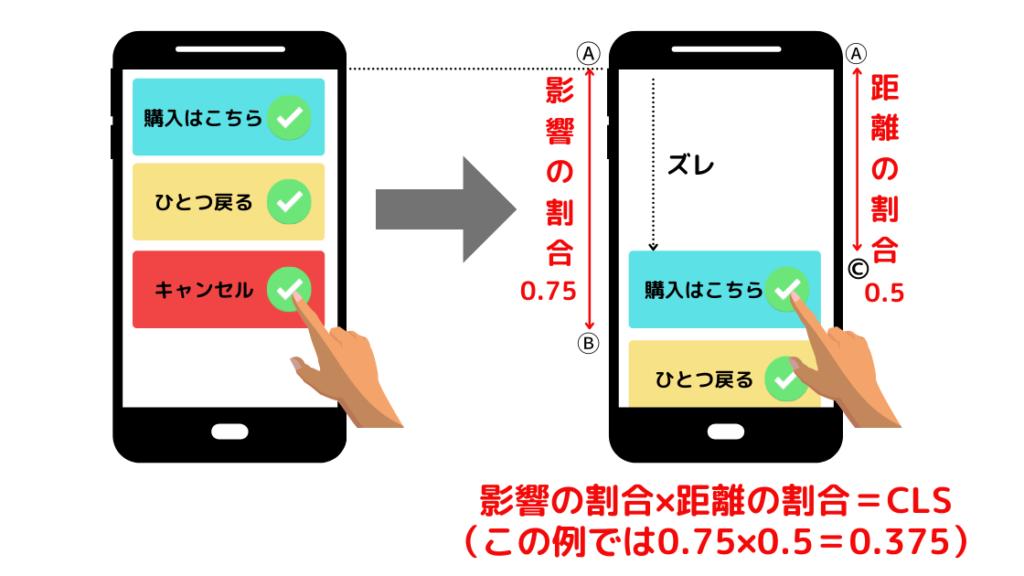 CLSの計算方法のイメージ