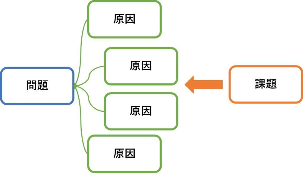 問題と原因、課題の関係性のイメージ
