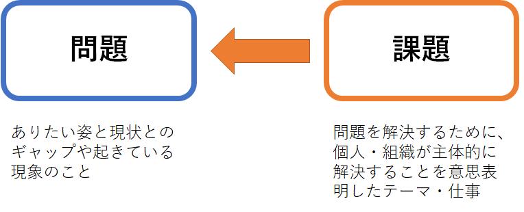 問題と課題の違いのイメージ画像