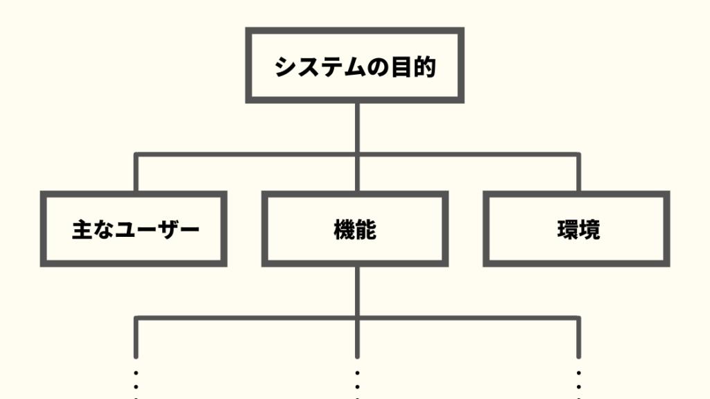 ユーティリティツリーのイメージ