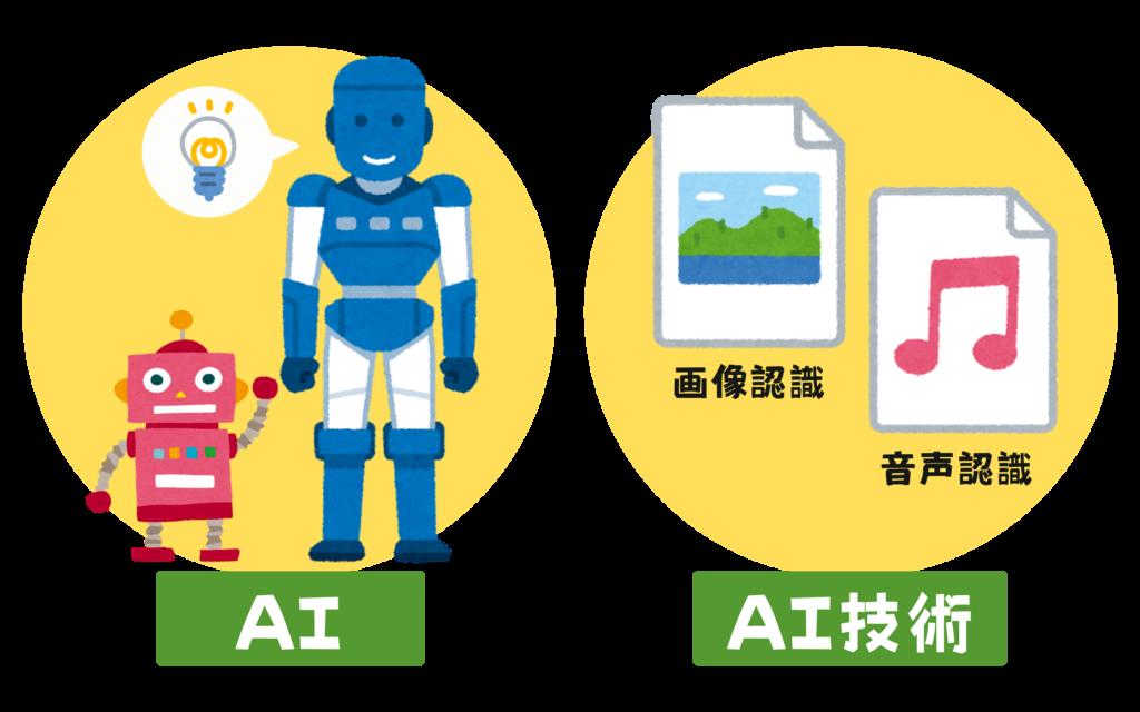 AIとAI技術の違いのイメージ